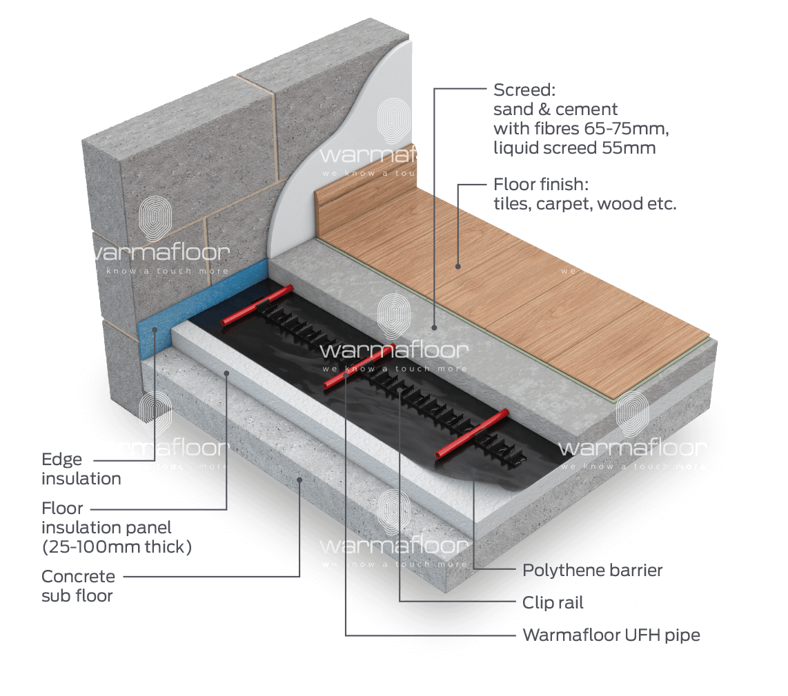 Underfloor Heating Carpet >> Warmafloor Underfloor Heating Clip Rail System