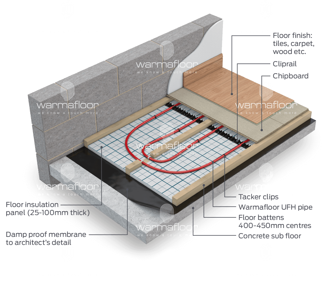 Underfloor Heating Carpet >> Underfloor Heating For Over Concrete Or Timber Deck