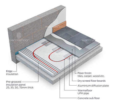 Warmafloor underfloor heating for floating floors