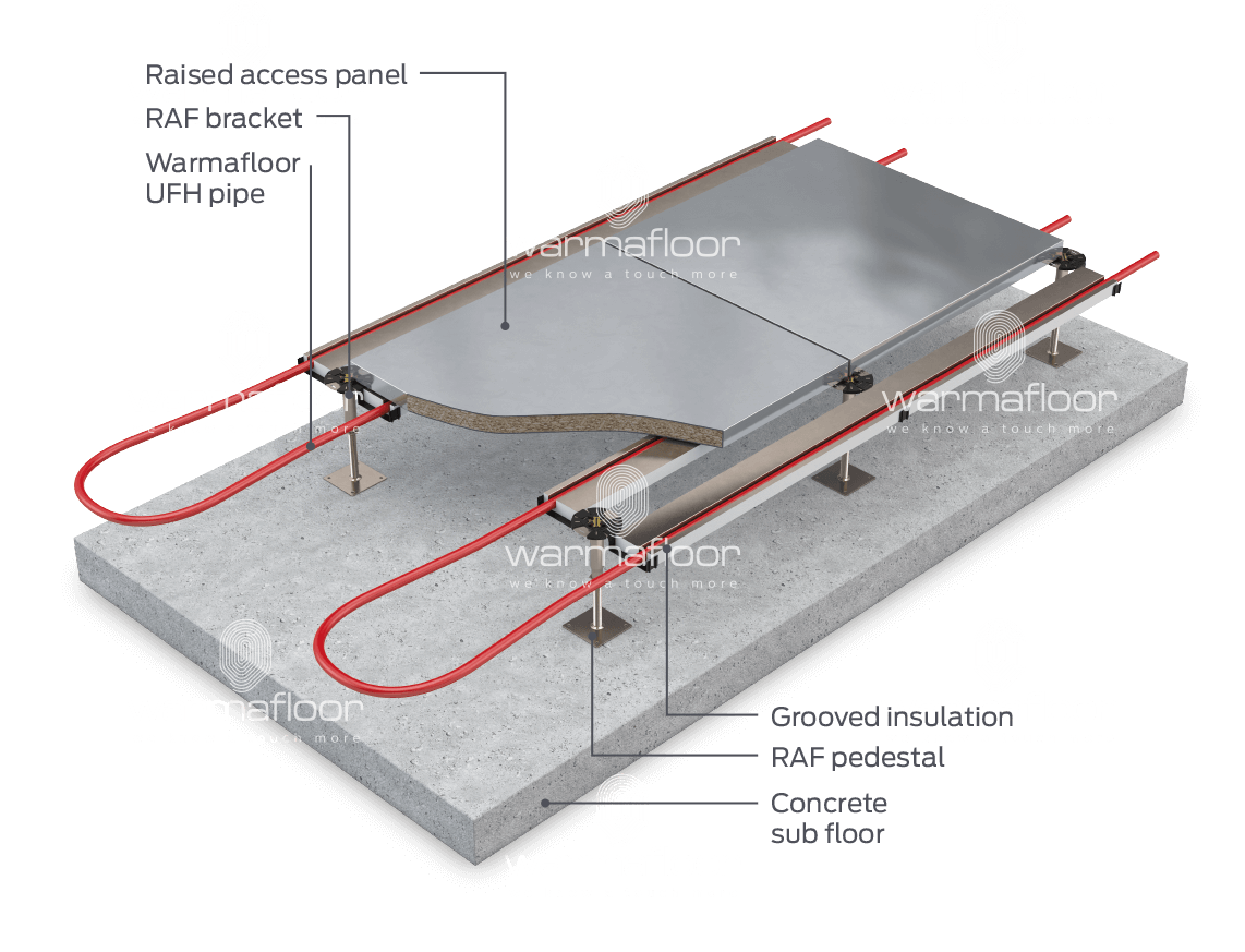 Underfloor heating system for raised access floor system for Elevated floor