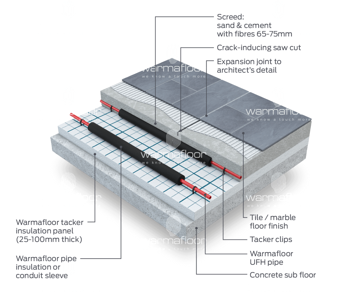 Underfloor Heating for Floor Expansion & Movement Joints